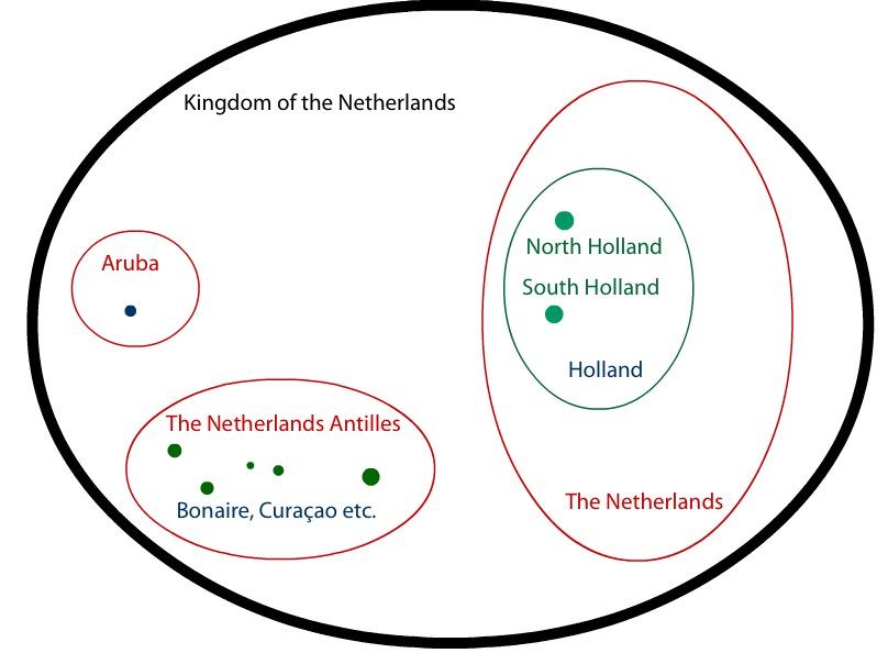 Yarr The Great Dutch Venn Diagram